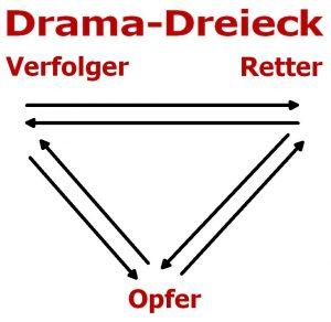Das Drama-Dreieck: Verfolger, Retter und Opfer stehen an den Ecken eines Dreiecks, durch wechselseitige Pfeile miteinander verbunden