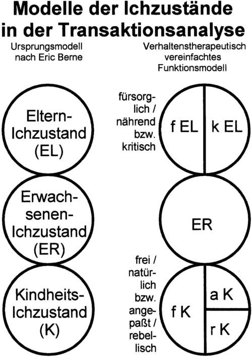 Modelle der Ichzustände in der Transaktionsanalyse werden auf dieser Grafik dargestellt: Das Ursprungsmodell nach Eric Berne mit dem Eltern-Ichzustand EL, dem Erwachsenen-Ichzustand ER und dem Kindheits-Ichzustand K - sowie das verhaltenstherapeutisch vereinfachte Funktionsmodell mit dem fürsorglichen bzw. kritischen EL, dem ER und dem freien, angepassten und rebellischen K.