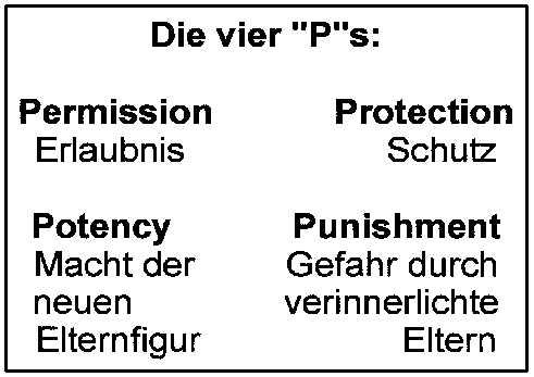 """Die Grafik zeigt die vier """"P""""s: Permission=Erlaubnis, Protection=Schutz, Potency=Macht der neuen Elternfigur und Punishment=Gefahr durch verinnerlichte Eltern."""