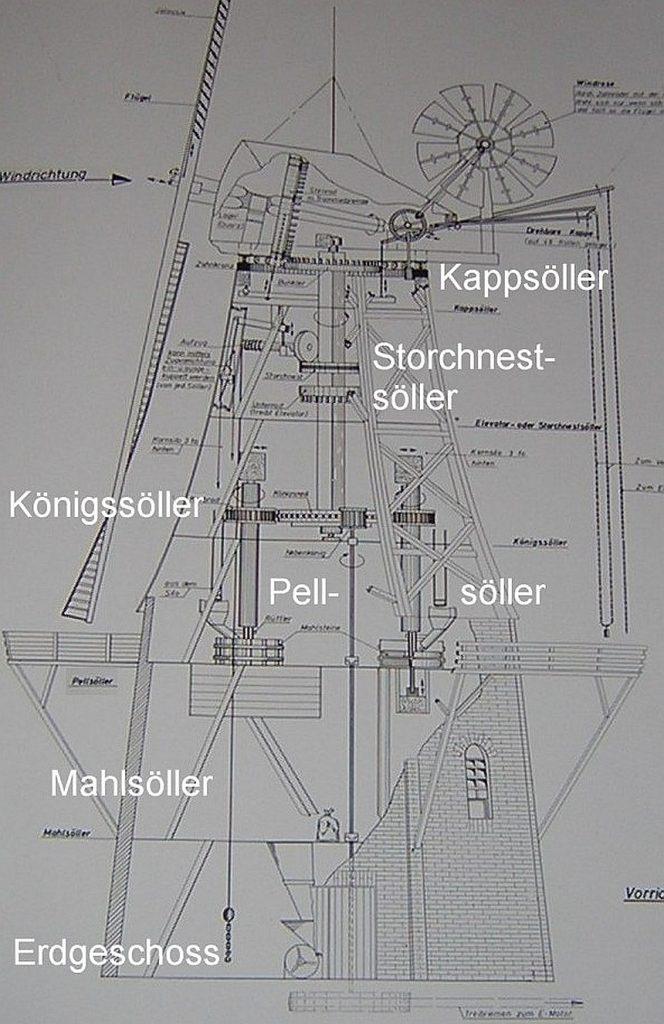 Zeichnung der fünf Stockwerke einer Windmühle in Greetsiel, die noch in Betrieb ist