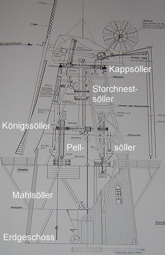 Der Aufbau der Windmühle in fünf Stockwerken: Erdgeschoss - Mahlsöller - Pellsöller - Königssöller - Storchnestsöller - Kappsöller