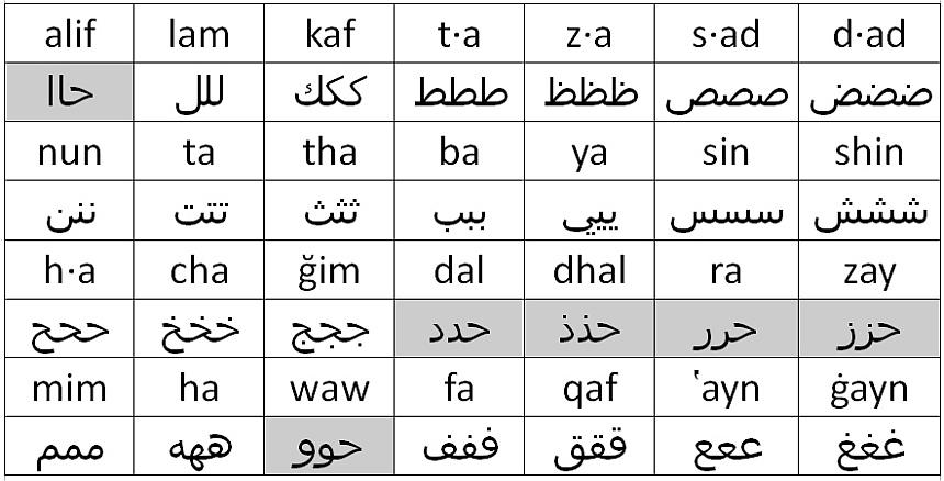 Tabelle des arabischen Alphabets - im Text beschrieben