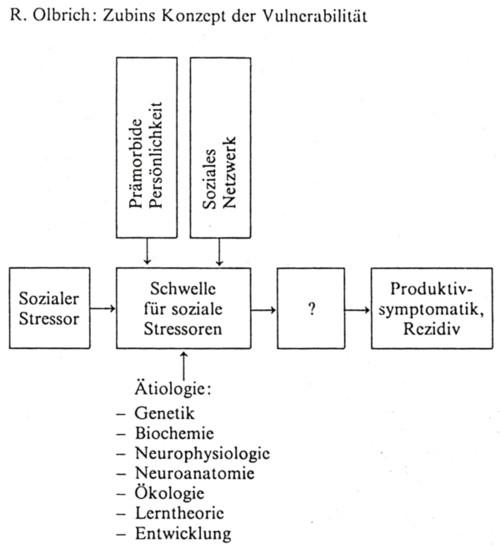 """Die Grafik von R. Olbrich zeigt Zubins Konzept der Vulnerabilität. Ein Kasten """"Schwelle für soziale Stressoren"""" wird beeinflusst von vier anderen Variablen: 1. Sozialer Stressor, 2. Prämorbide Persönlichkeit, 3. Soziales Netzwerk, 4. Ätiologie (mit den Unterpunkten: Genetik, Biochemie, Neurophysiologie, Neuroanatomie, Ökologie, Lerntheorie, Entwicklung). Vom Kasten """"Schwelle für soziale Stressoren"""" zeigt ein Pfeil zu einem Kasten mit Fragezeichen, von dem aus wiederum ein Pfeil zum Kasten """"Produktivsymptomatik, Rezidiv"""" führt."""