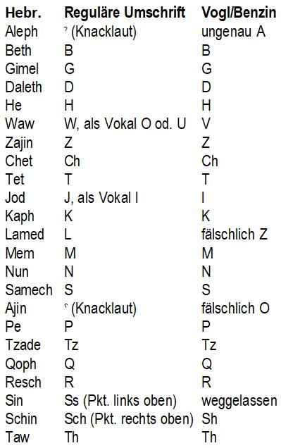 Tabelle der Hebräischen Buchstaben in deutscher Umschrift (regulär und nach Vogl/Benzin)