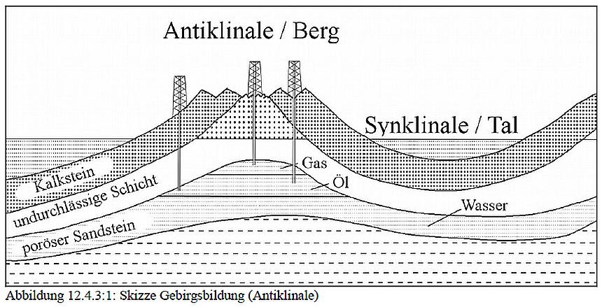 Querschnitt zur Gebirgsbildung - eine Antiklinale und Synklinale (Berg und Tal)